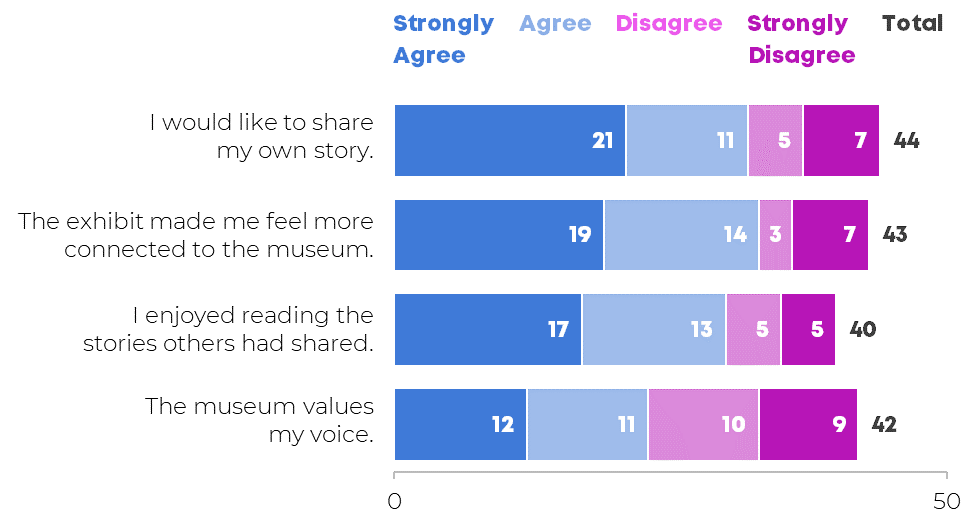 "A horizontal stacked bar chart that shows how many people agreed or disagreed with statements on a survey, like ""The exhibit made me feel more connected to the museum."""