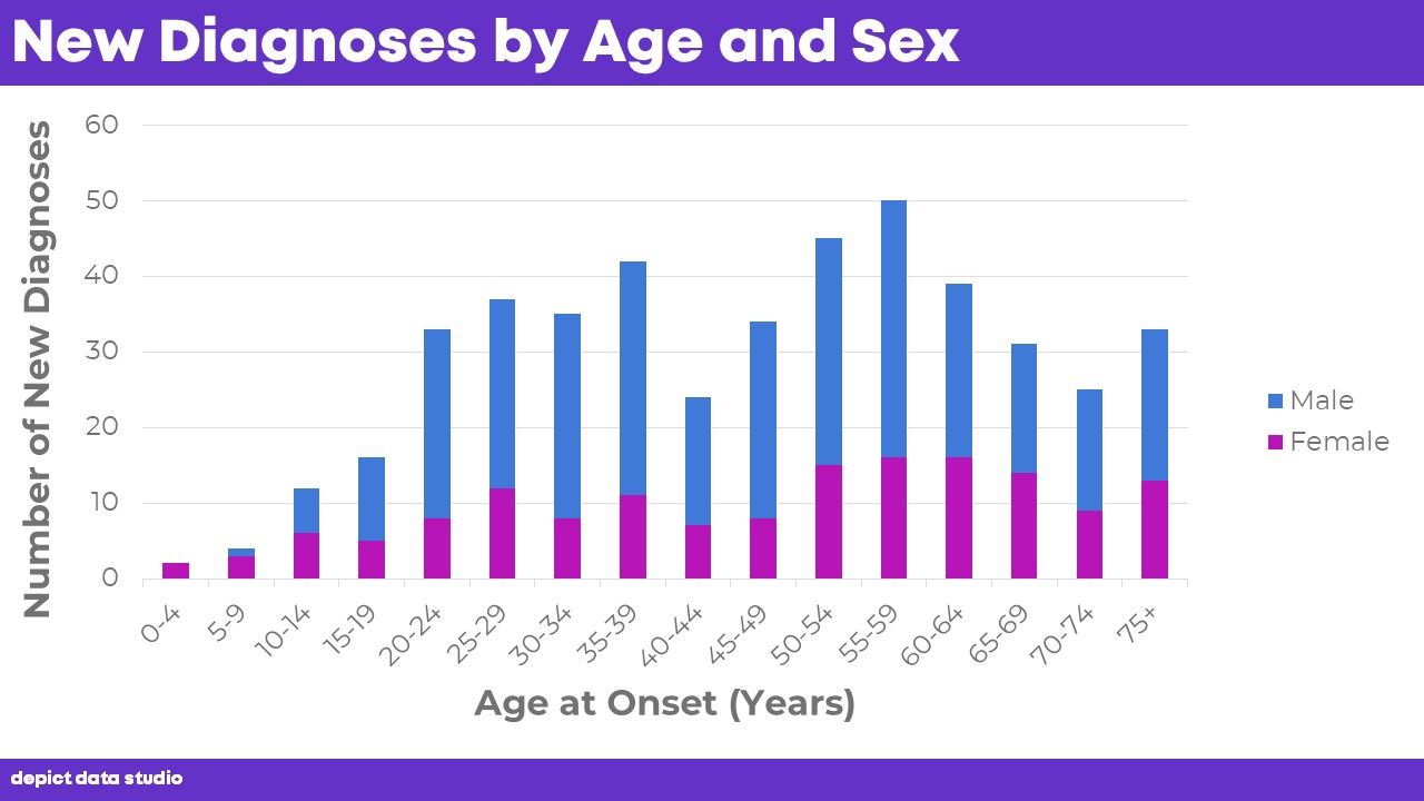 How to Visualize Age/Sex Patterns with Population Pyramids